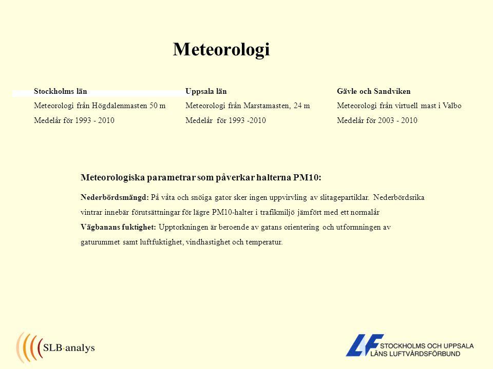 Meteorologi Stockholms län Meteorologi från Högdalenmasten 50 m Medelår för 1993 - 2010 Uppsala län Meteorologi från Marstamasten, 24 m Medelår för 1993 -2010 Gävle och Sandviken Meteorologi från virtuell mast i Valbo Medelår för 2003 - 2010 Meteorologiska parametrar som påverkar halterna PM10: Nederbördsmängd: På våta och snöiga gator sker ingen uppvirvling av slitagepartiklar.