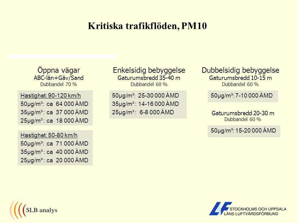Beräknade PM10-halter AB län, C län samt Gävle och Sandviken år 2010