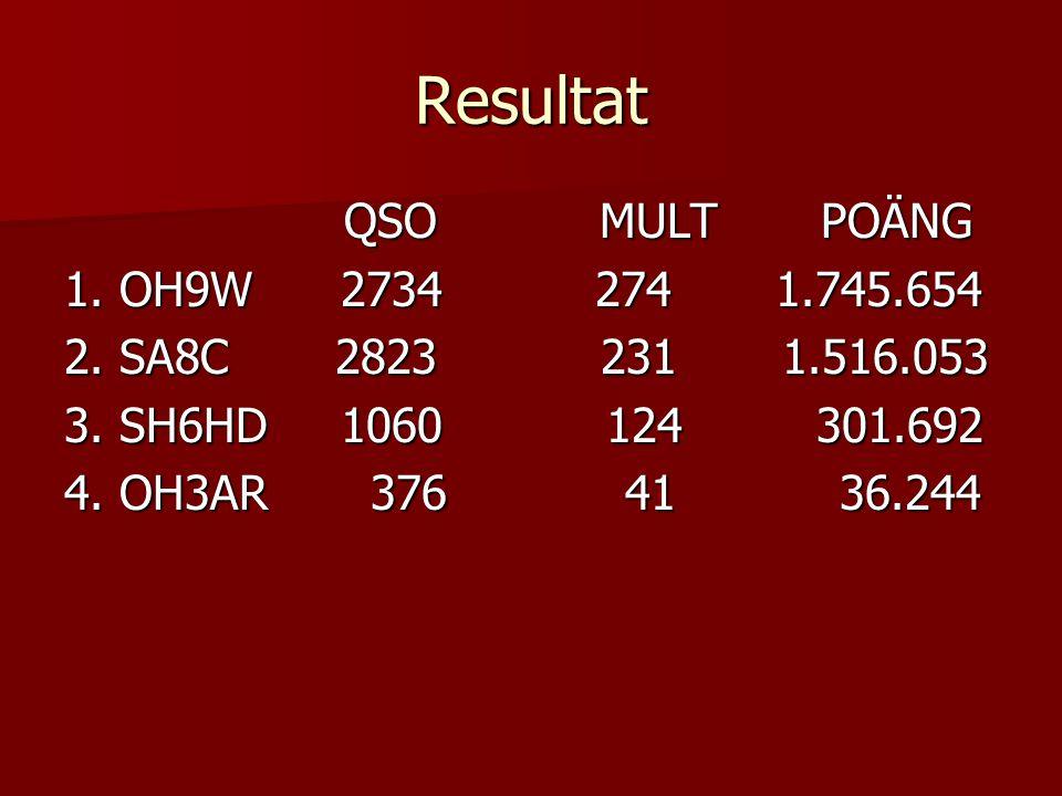 Resultat QSO MULT POÄNG QSO MULT POÄNG 1. OH9W 2734274 1.745.654 2. SA8C 2823 231 1.516.053 3. SH6HD 1060 124 301.692 4. OH3AR 376 41 36.244