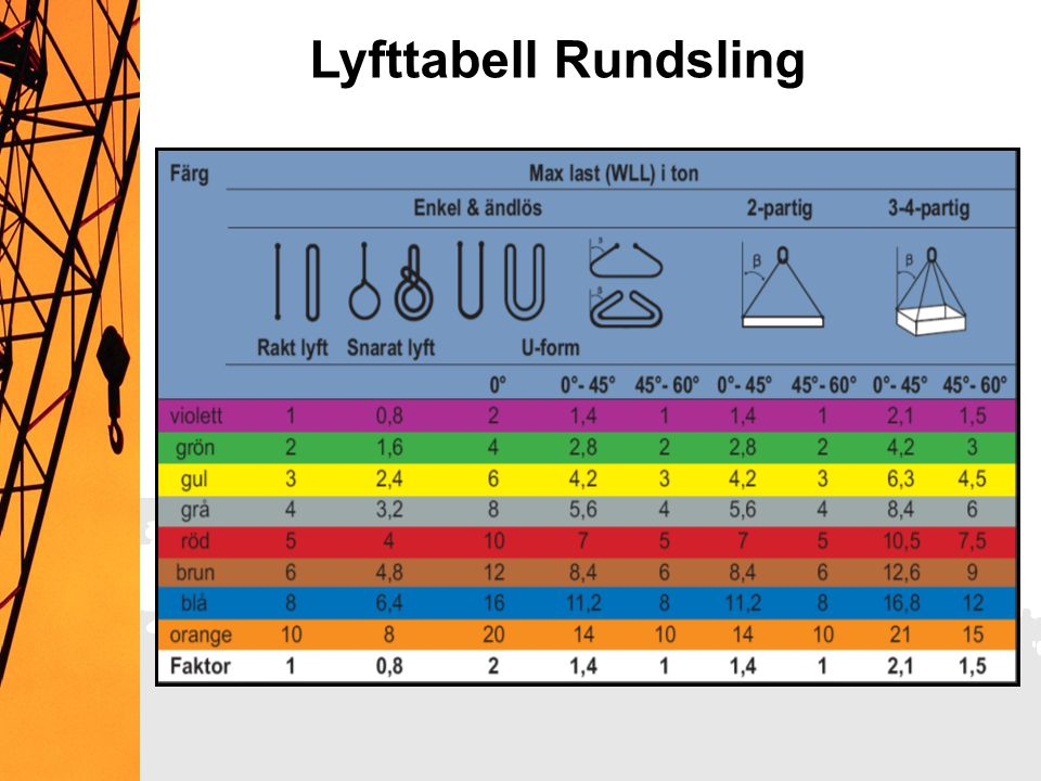 Lyfttabell Rundsling