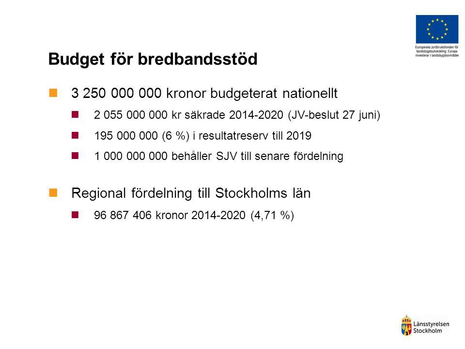 Budget för bredbandsstöd 3 250 000 000 kronor budgeterat nationellt 2 055 000 000 kr säkrade 2014-2020 (JV-beslut 27 juni) 195 000 000 (6 %) i resulta