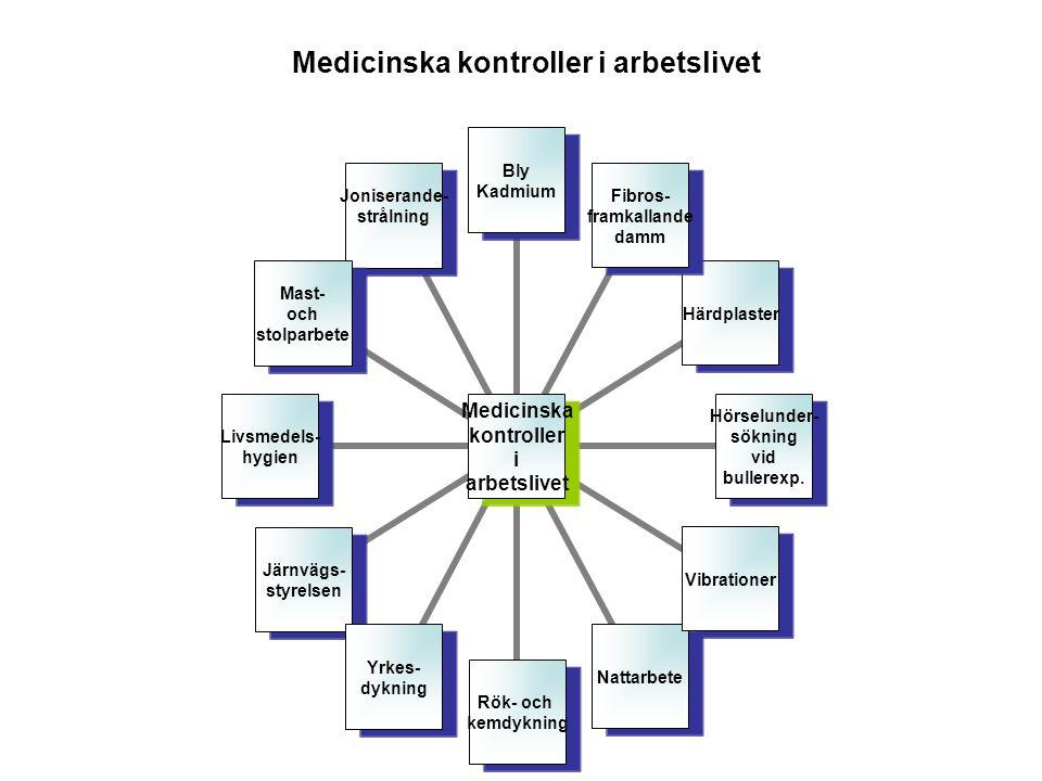 Medicinska kontroller i arbetslivet Bly Kadmium Fibros- framkallande damm Härdplaster Hörselunder- sökning vid bullerexp. VibrationerNattarbete Rök- o