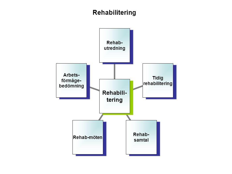 Rehabilitering Rehabili- tering Rehab- utredning Tidig rehabilitering Rehab- samtal Rehab-möten Arbets- förmåge- bedömning