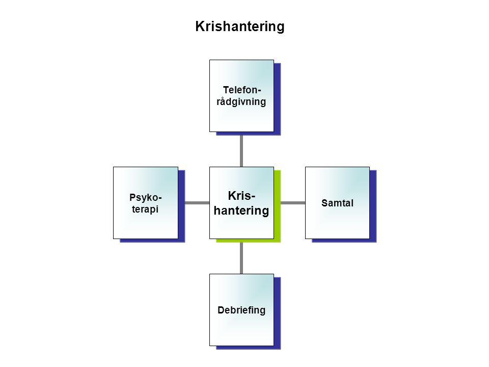 Krishantering Kris- hantering Telefon- rådgivning SamtalDebriefing Psyko- terapi