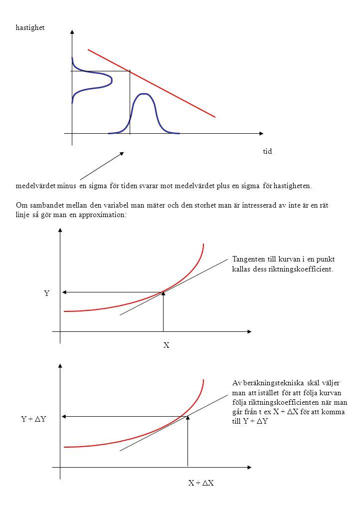 hastighet tid medelvärdet minus en sigma för tiden svarar mot medelvärdet plus en sigma för hastigheten. Om sambandet mellan den variabel man mäter oc