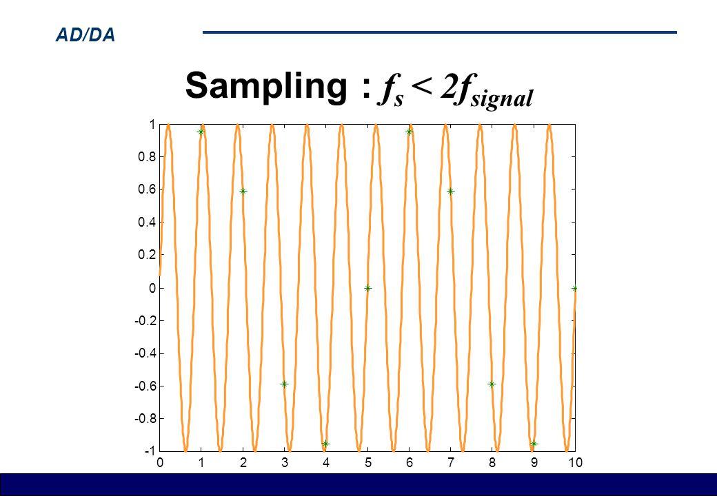 AD/DA Sampling : f s < 2f signal 012345678910 -0.8 -0.6 -0.4 -0.2 0 0.2 0.4 0.6 0.8 1