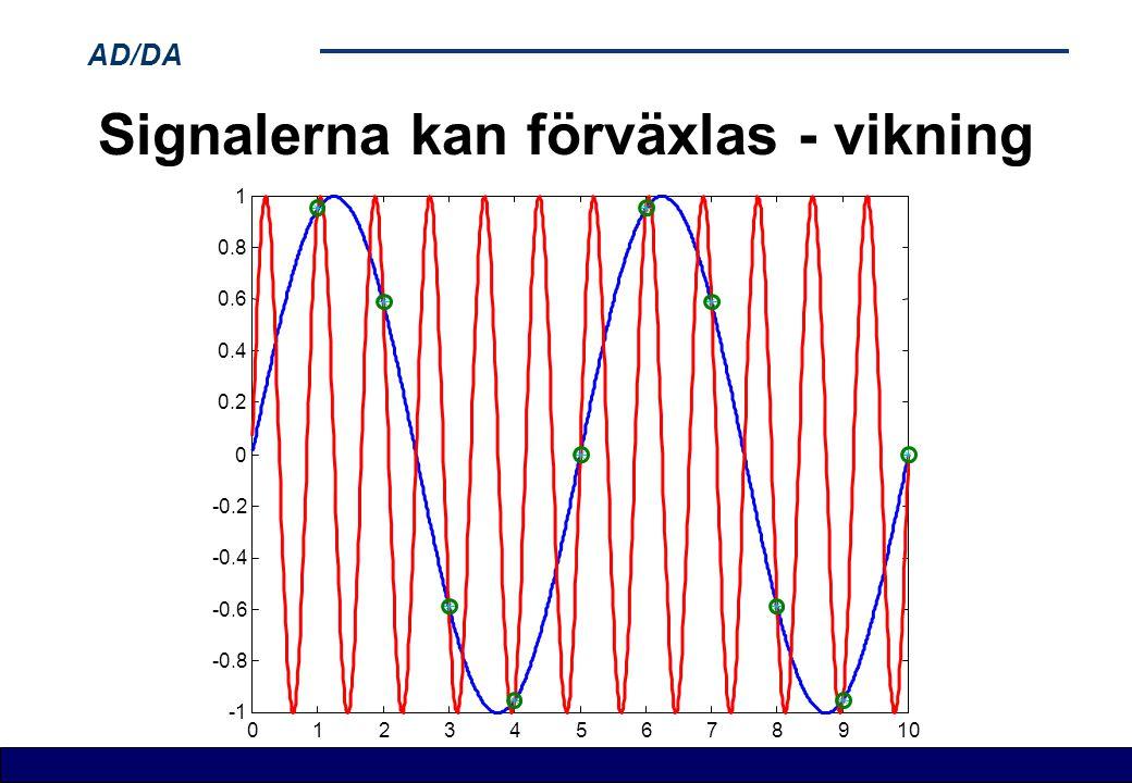 AD/DA Signalerna kan förväxlas - vikning 012345678910 -0.8 -0.6 -0.4 -0.2 0 0.2 0.4 0.6 0.8 1