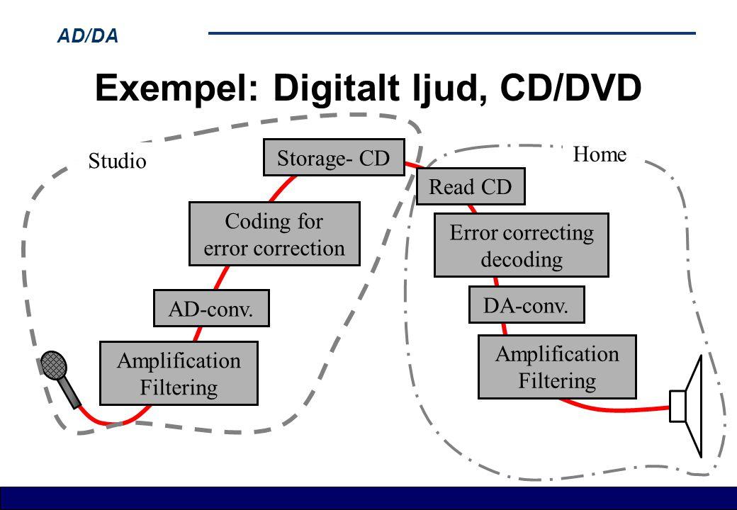 AD/DA Exempel: Digitalt ljud, CD/DVD Amplification Filtering Amplification Filtering Studio AD-conv. Coding for error correction Storage- CD Read CD E