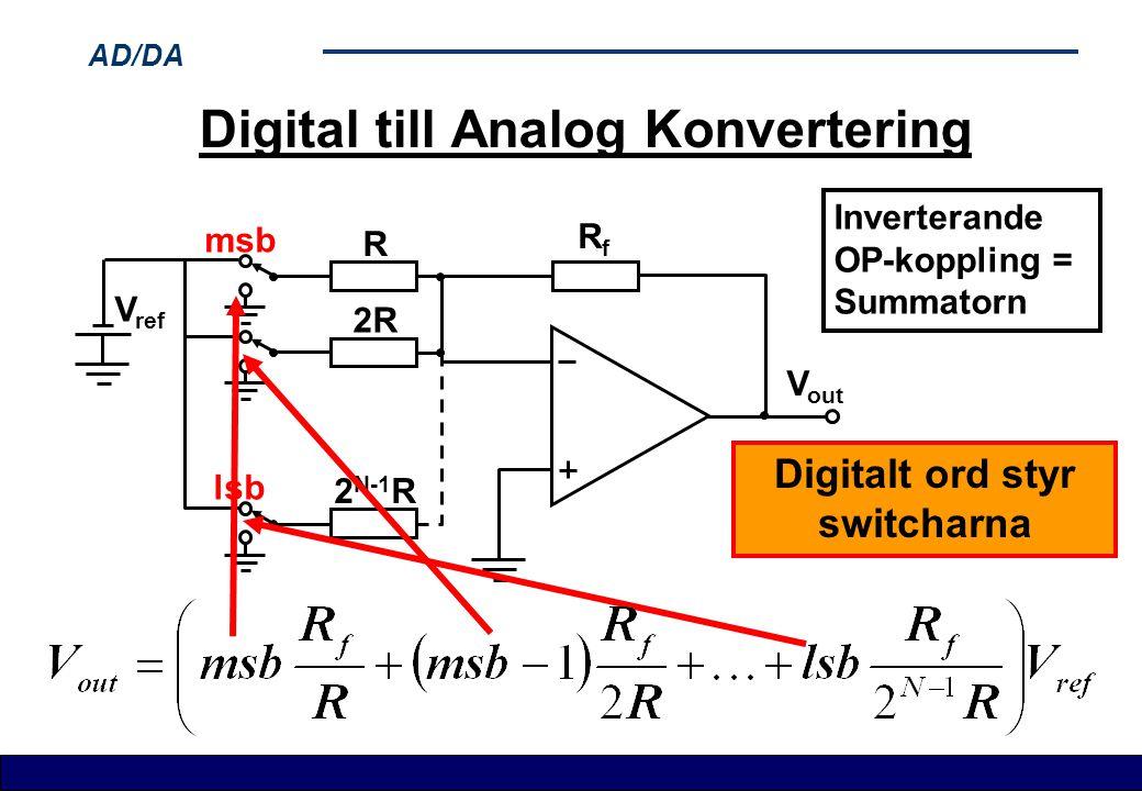 AD/DA Digital till Analog Konvertering V ref V out R RfRf 2R 2 N-1 R msb lsb Digitalt ord styr switcharna Inverterande OP-koppling = Summatorn