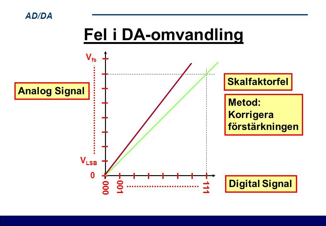 AD/DA Fel i DA-omvandling Digital Signal V LSB 111 001 000 V fs 0 Analog Signal Skalfaktorfel Metod: Korrigera förstärkningen