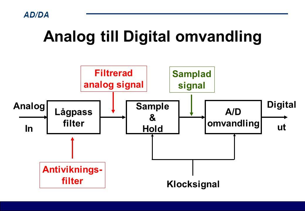 AD/DA Analog till Digital omvandling Lågpass filter Sample & Hold A/D omvandling Klocksignal Analog In Digital ut Filtrerad analog signal Samplad sign