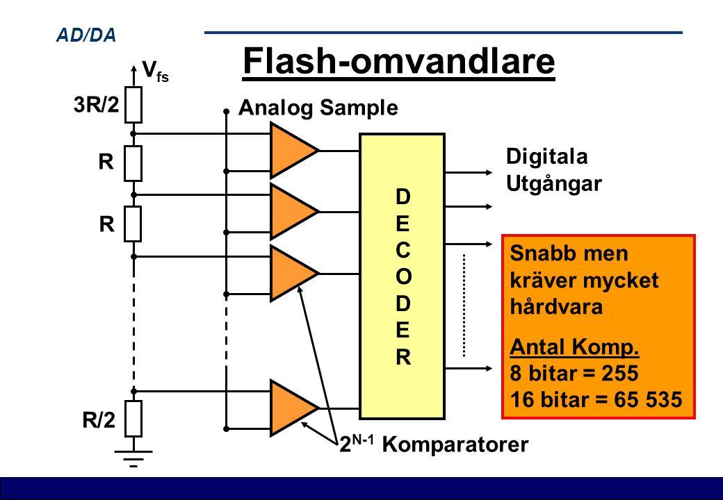 AD/DA Flash-omvandlare V fs 3R/2 R R R/2 Analog Sample DECODERDECODER 2 N-1 Komparatorer Digitala Utgångar Snabb men kräver mycket hårdvara Antal Komp