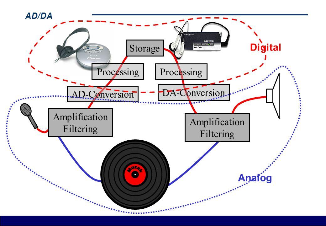 AD/DA Amplification Filtering Storage AD-Conversion Processing DA-Conversion Amplification Filtering Digital Analog