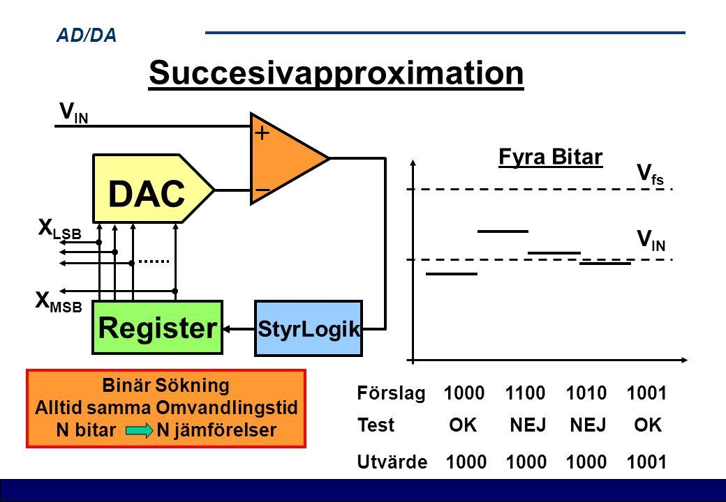 AD/DA Succesivapproximation Register DAC X LSB X MSB V IN StyrLogik V fs V IN Fyra Bitar Utvärde Test Förslag 1000 1100 1010 1001 Binär Sökning Alltid