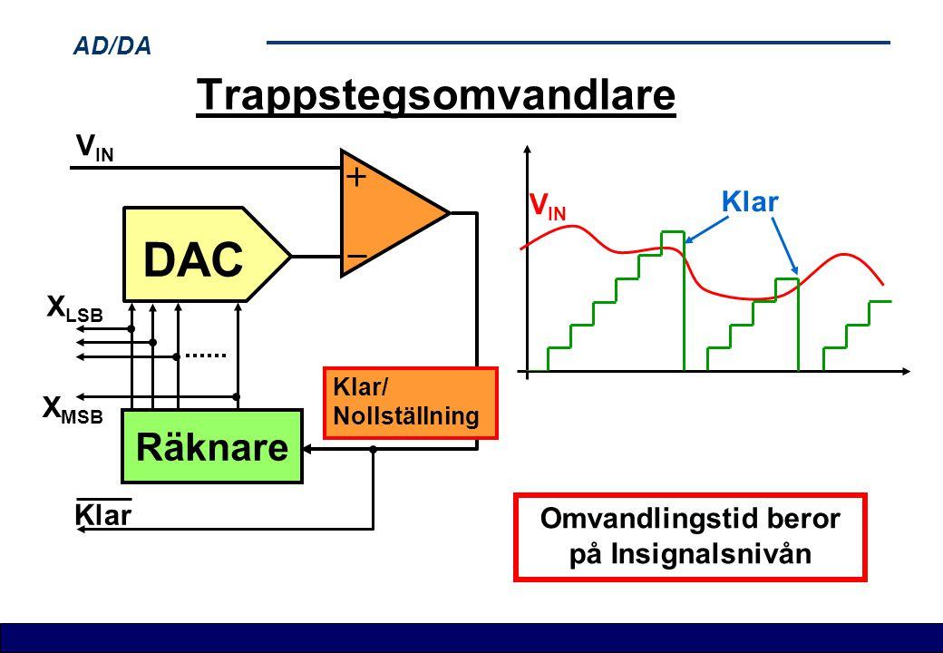 AD/DA Trappstegsomvandlare Räknare DAC X LSB X MSB V IN Klar Klar/ Nollställning V IN Klar Omvandlingstid beror på Insignalsnivån