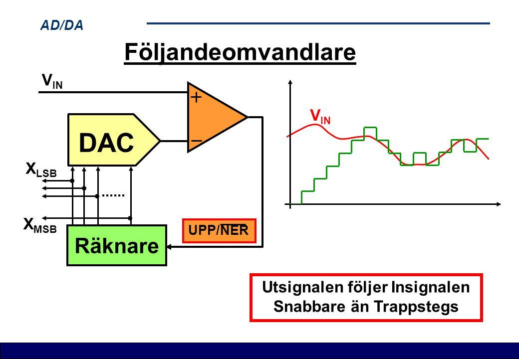AD/DA Följandeomvandlare Räknare DAC X LSB X MSB V IN UPP/NER V IN Utsignalen följer Insignalen Snabbare än Trappstegs