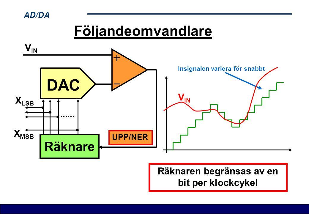 AD/DA Följandeomvandlare Räknare DAC X LSB X MSB V IN UPP/NER V IN Räknaren begränsas av en bit per klockcykel Insignalen variera för snabbt