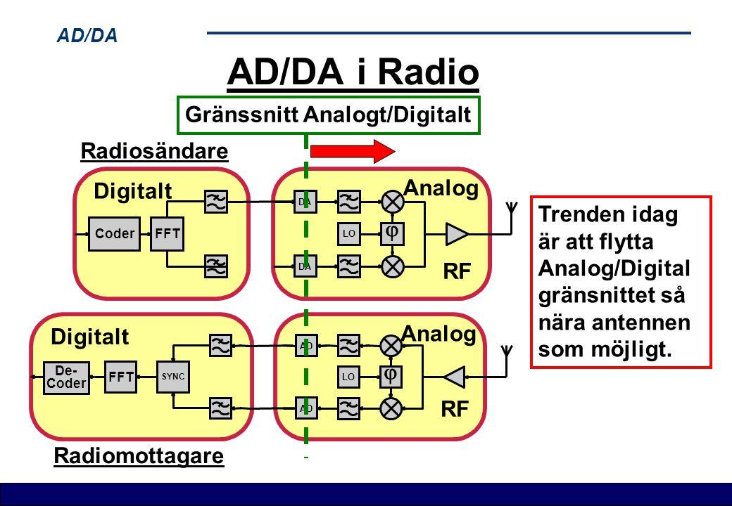 AD/DA Radiomottagare  AD LO Analog SYNC FFT De- Coder FFT Coder Digitalt  DA LO Analog RF Radiosändare AD/DA i Radio Digitalt RF Gränssnitt Analogt/