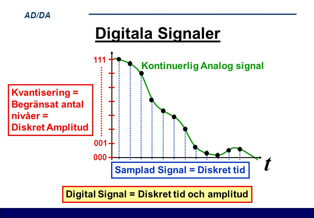AD/DA Digitala Signaler Kontinuerlig Analog signal Digital Signal = Diskret tid och amplitud Kvantisering = Begränsat antal nivåer = Diskret Amplitud