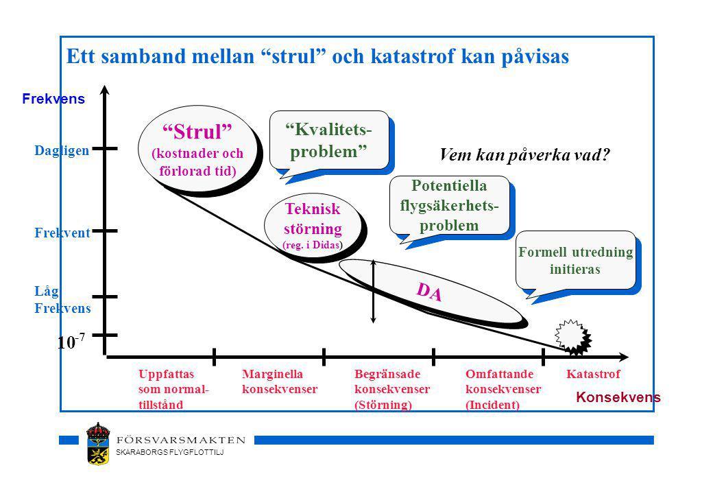 SKARABORGS FLYGFLOTTILJ Frekvens KatastrofUppfattas som normal- tillstånd Marginella konsekvenser Begränsade konsekvenser (Störning) Omfattande konsekvenser (Incident) Strul (kostnader och förlorad tid) Strul (kostnader och förlorad tid) Teknisk störning (reg.