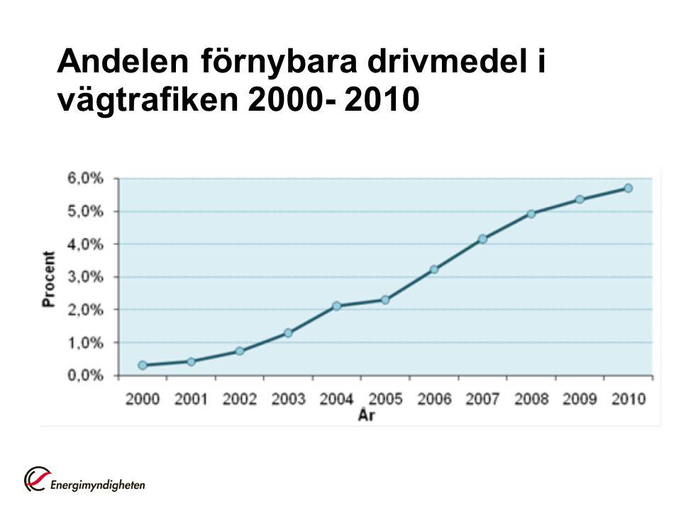 Andelen förnybara drivmedel i vägtrafiken 2000- 2010