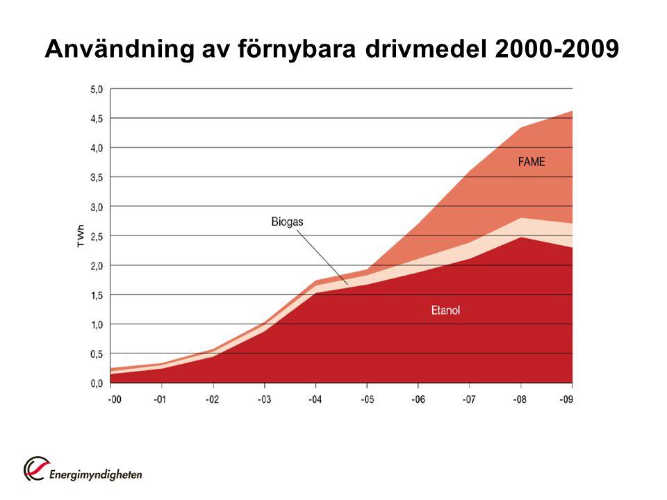 Användning av förnybara drivmedel 2000-2009