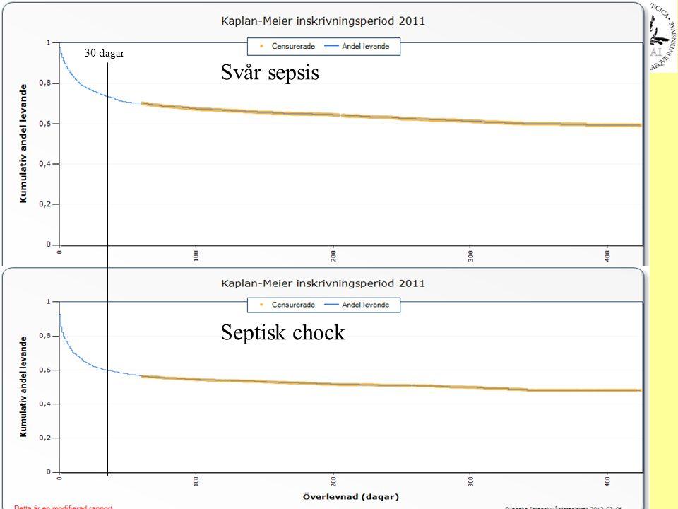 102 30 dagar Svår sepsis Septisk chock