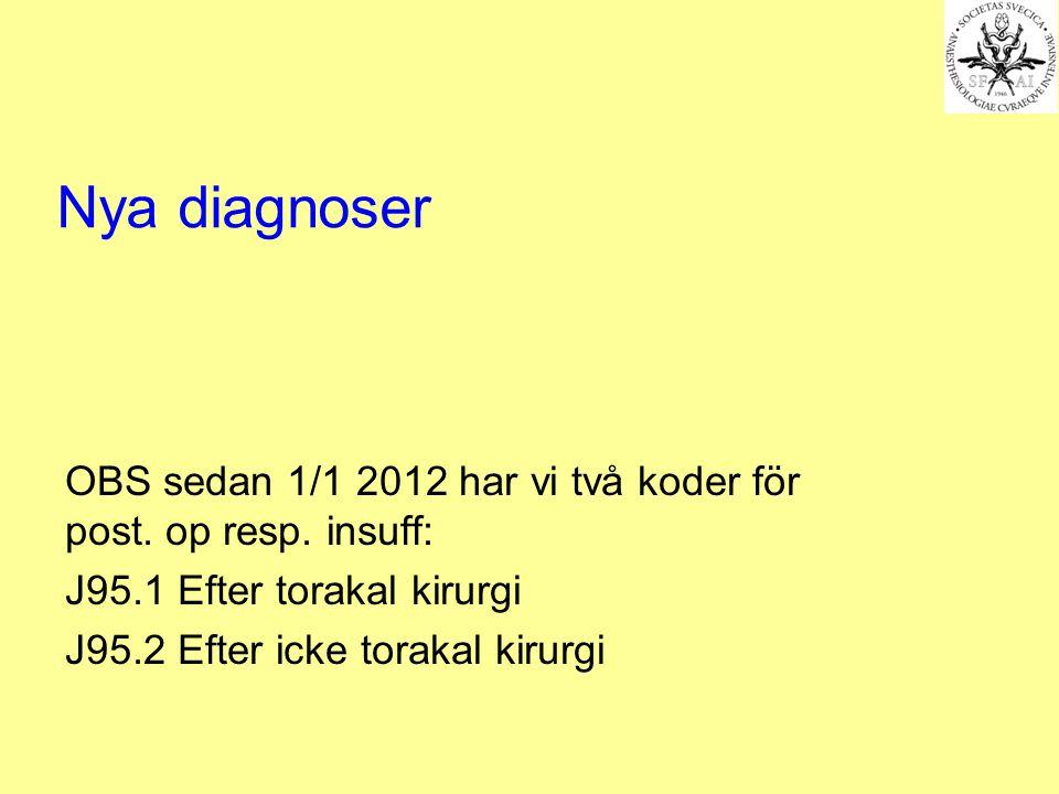 Nya diagnoser OBS sedan 1/1 2012 har vi två koder för post. op resp. insuff: J95.1 Efter torakal kirurgi J95.2 Efter icke torakal kirurgi