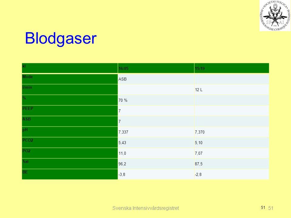 51 Blodgaser kl 16:0515:19 Mode ASB l/min 12 L % 70 % PEEP 7 ASB 7 pH 7,3377,370 PCO2 5,435,10 PO2 11,07,07 Sat 96,287,5 BE -3,8-2,8 Svenska Intensivvårdsregistret51