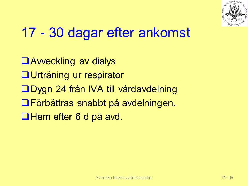 69 17 - 30 dagar efter ankomst  Avveckling av dialys  Urträning ur respirator  Dygn 24 från IVA till vårdavdelning  Förbättras snabbt på avdelning