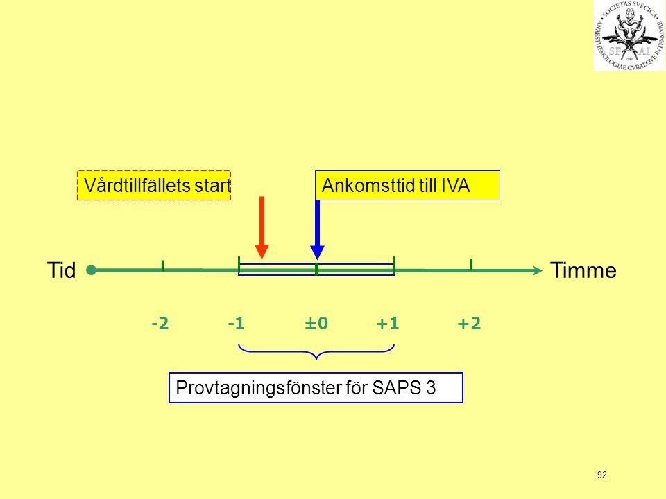 92 -2 -1 ±0 +1 +2 Vårdtillfällets startAnkomsttid till IVA TidTimme Provtagningsfönster för SAPS 3