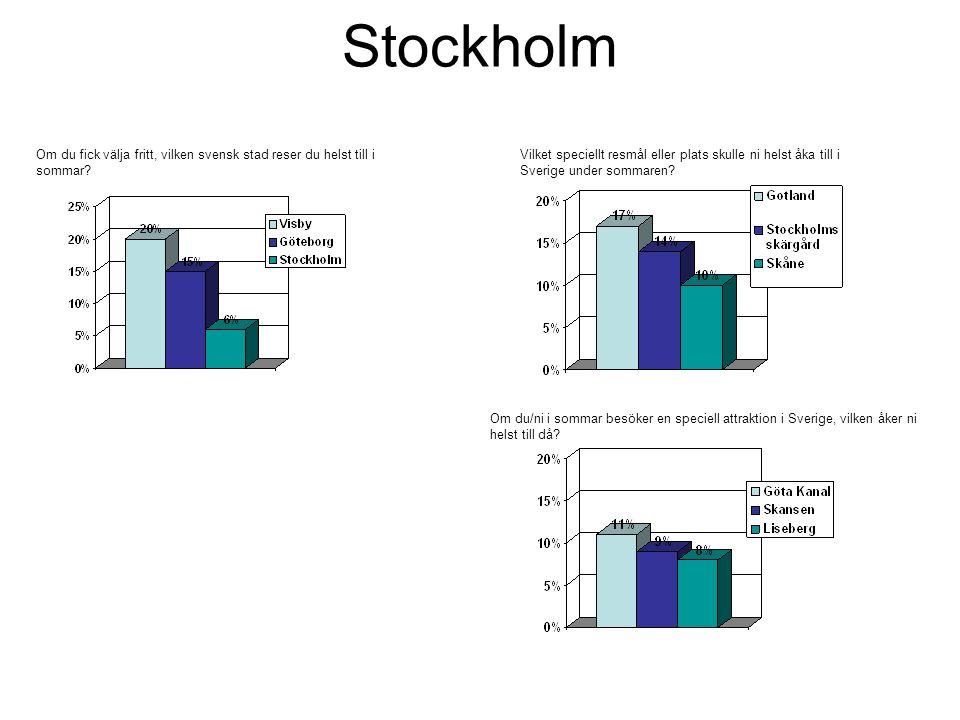 Stockholm Om du fick välja fritt, vilken svensk stad reser du helst till i sommar.