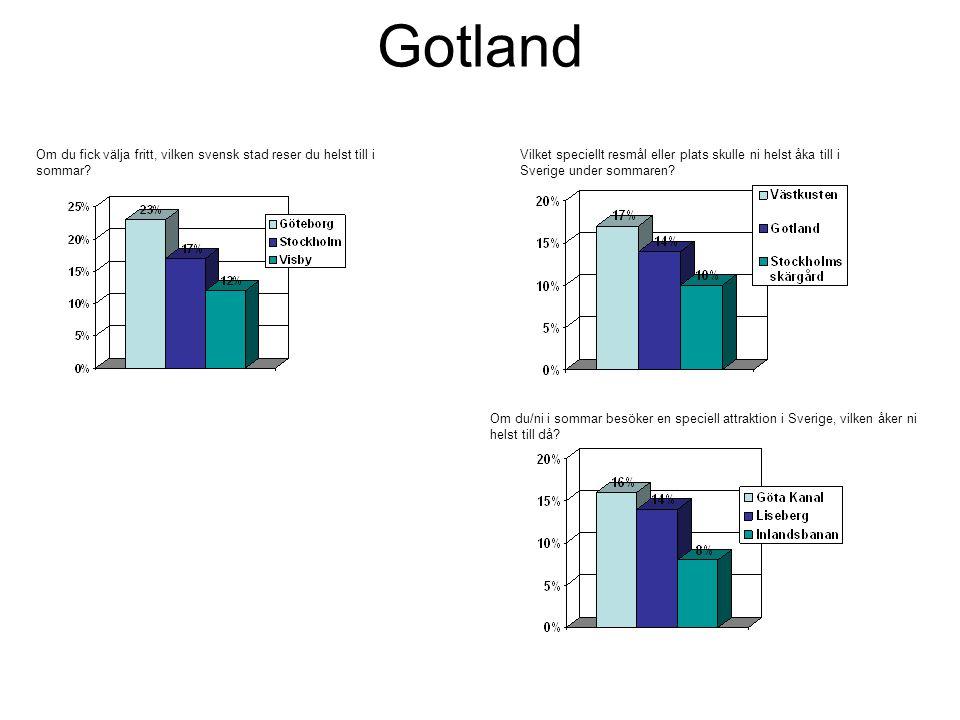 Gotland Om du fick välja fritt, vilken svensk stad reser du helst till i sommar.
