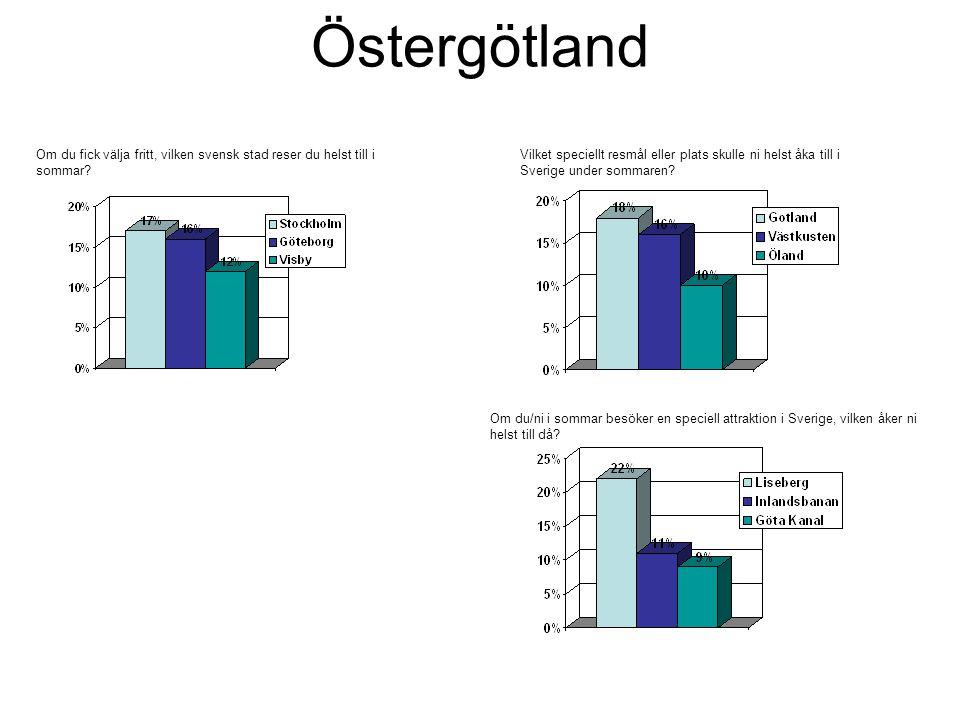 Östergötland Om du fick välja fritt, vilken svensk stad reser du helst till i sommar.