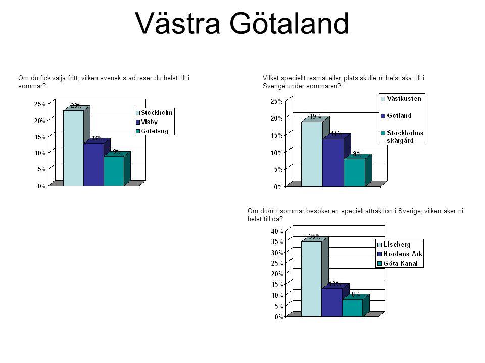 Västra Götaland Om du fick välja fritt, vilken svensk stad reser du helst till i sommar.
