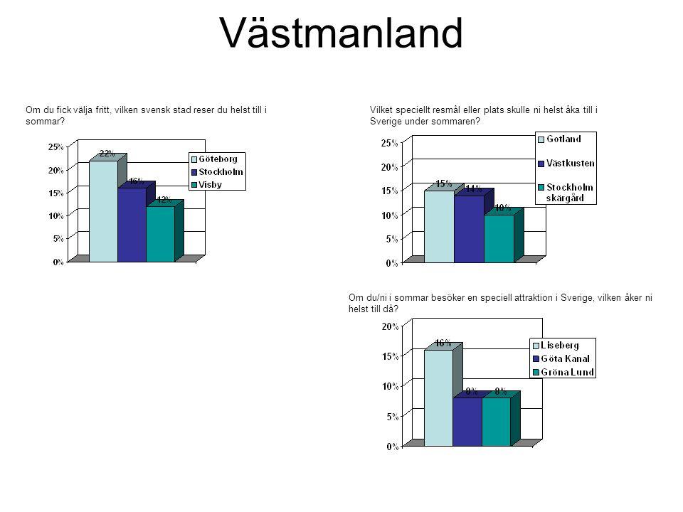 Västmanland Om du fick välja fritt, vilken svensk stad reser du helst till i sommar.
