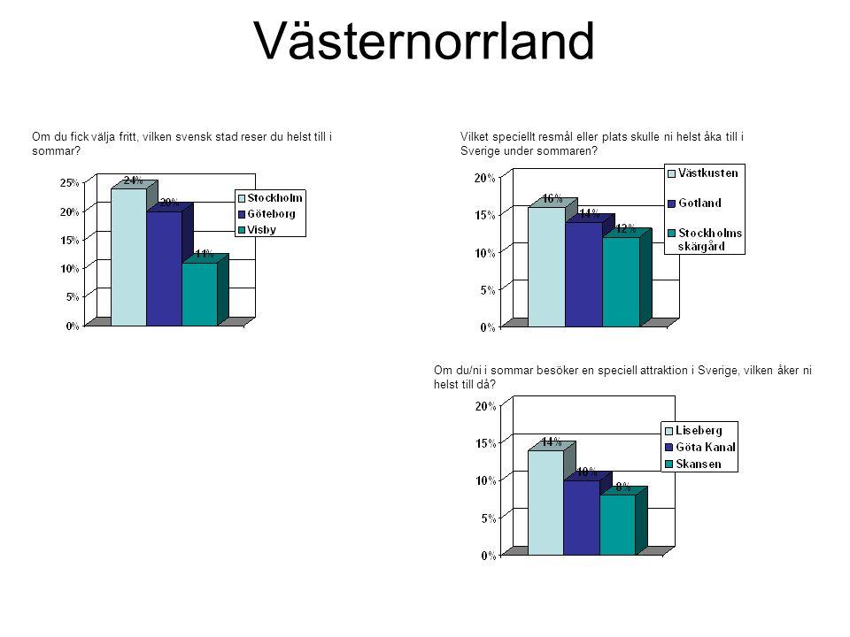 Västernorrland Om du fick välja fritt, vilken svensk stad reser du helst till i sommar.