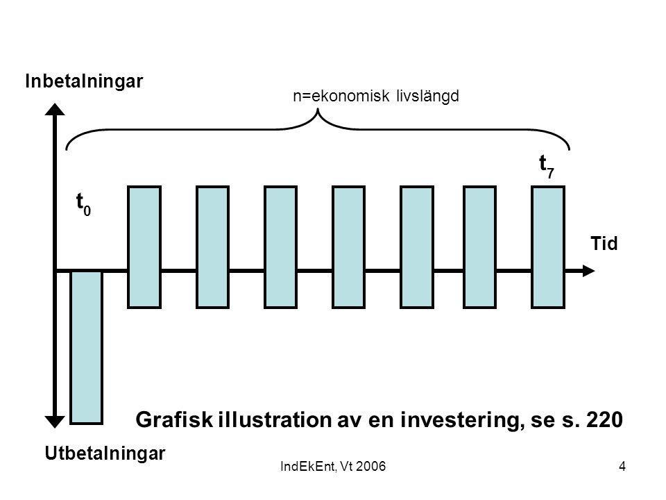IndEkEnt, Vt 20064 Utbetalningar Inbetalningar Grafisk illustration av en investering, se s. 220 Tid n=ekonomisk livslängd t0t0 t7t7