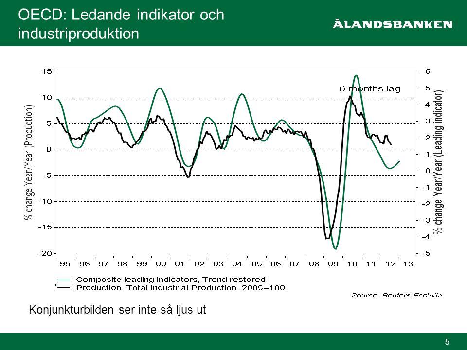5 OECD: Ledande indikator och industriproduktion Konjunkturbilden ser inte så ljus ut
