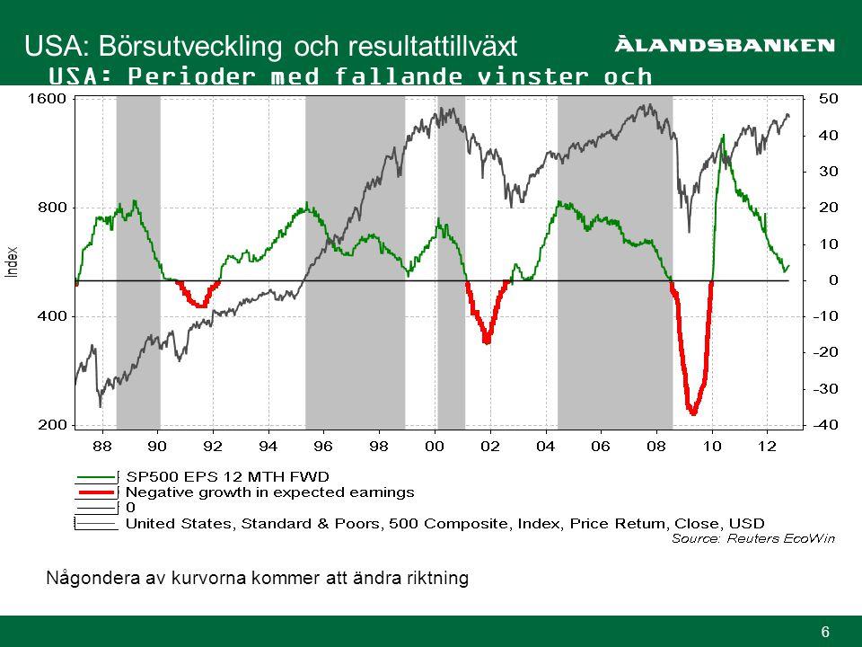 6 USA: Perioder med fallande vinster och börsutveckling USA: Börsutveckling och resultattillväxt Någondera av kurvorna kommer att ändra riktning