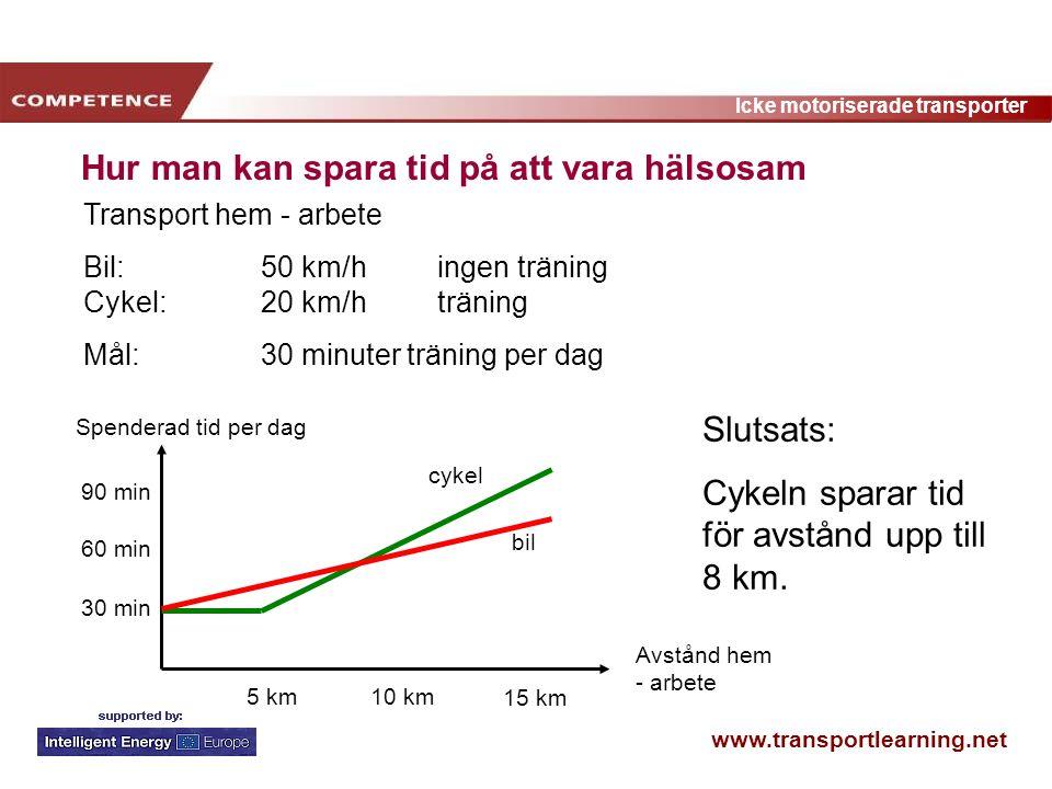 www.transportlearning.net Icke motoriserade transporter Hur man kan spara tid på att vara hälsosam Avstånd hem - arbete 90 min 5 km10 km 15 km 30 min