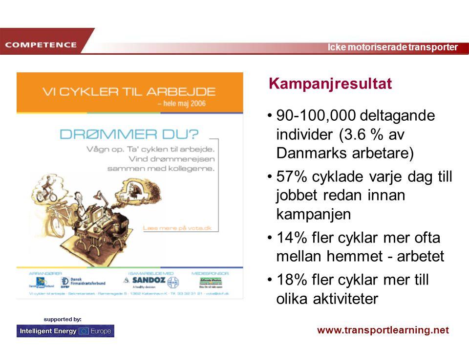 www.transportlearning.net Icke motoriserade transporter 90-100,000 deltagande individer (3.6 % av Danmarks arbetare) 57% cyklade varje dag till jobbet