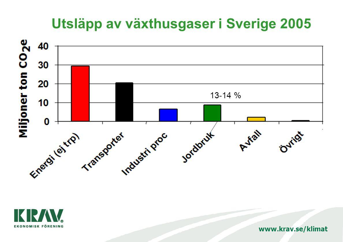 www.krav.se/klimat Utsläpp av växthusgaser i Sverige 2005 13-14 %