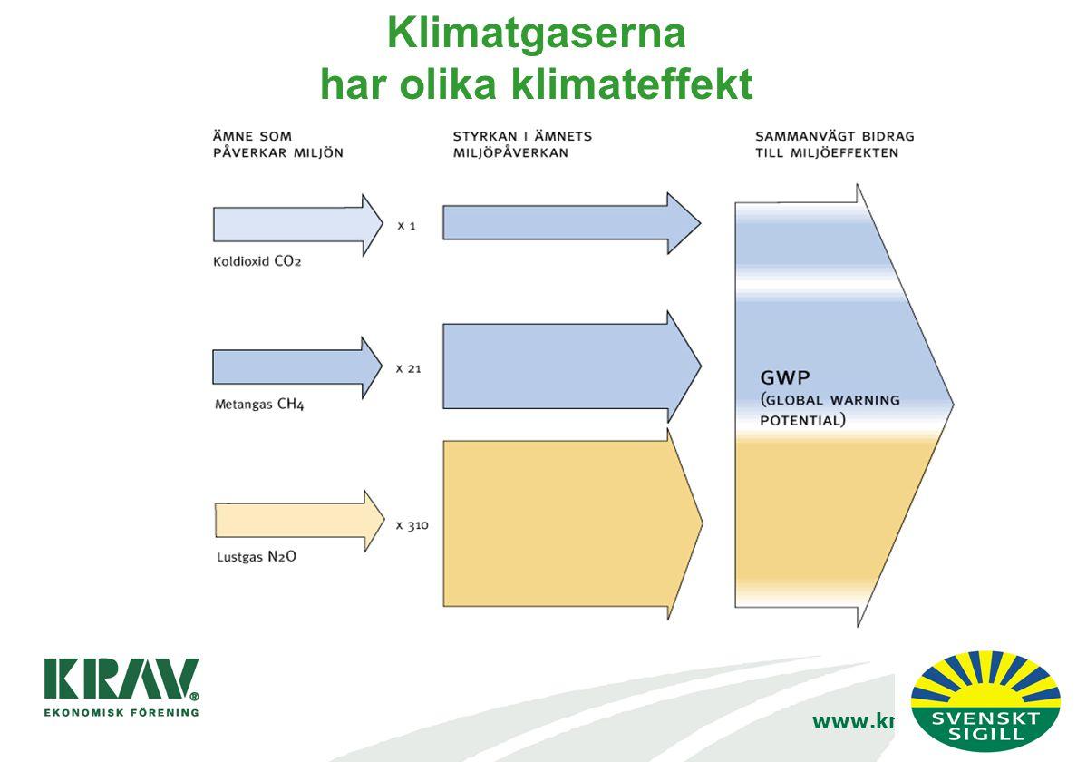 www.krav.se/klimat Klimatgaserna har olika klimateffekt