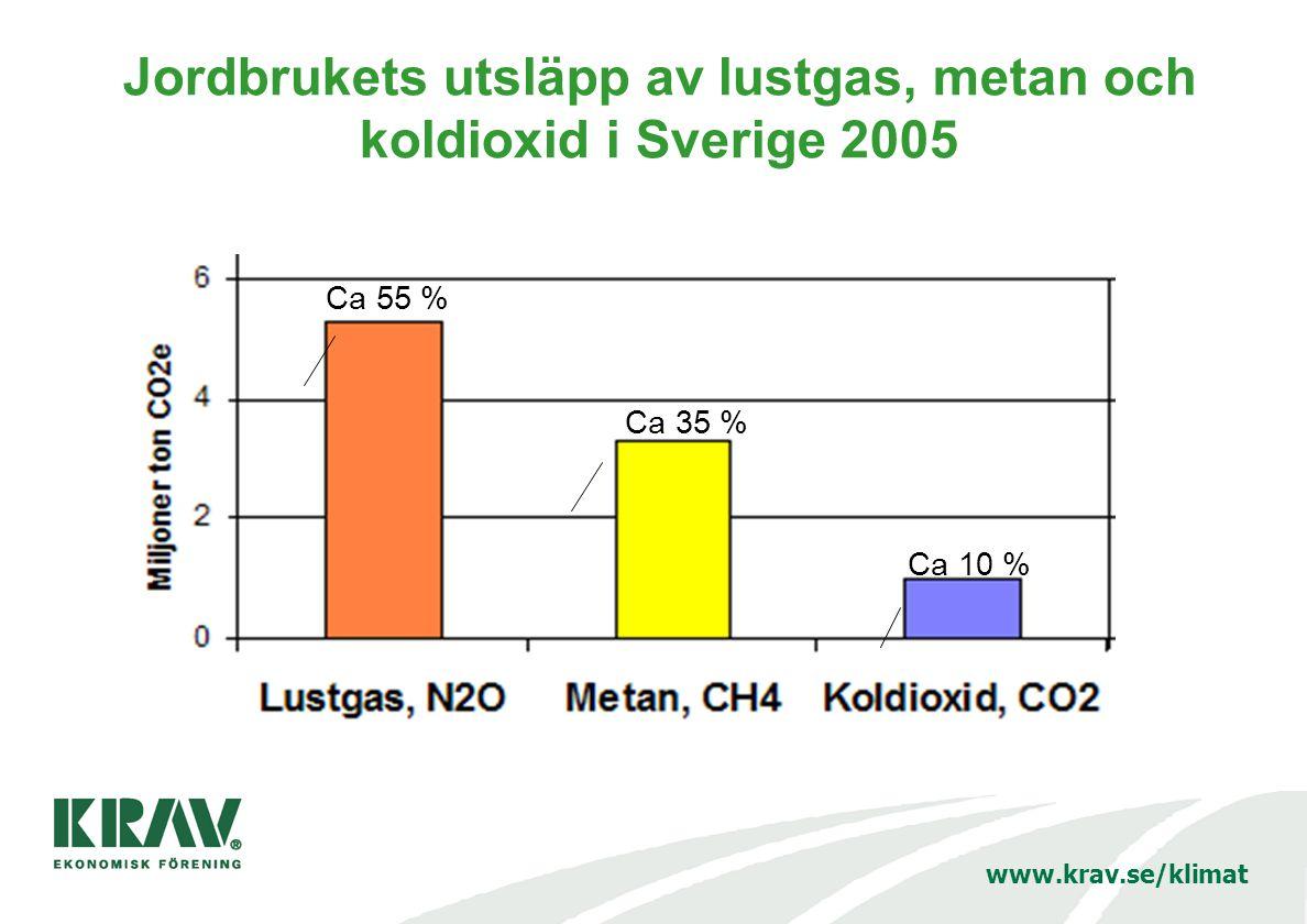 www.krav.se/klimat Jordbrukets utsläpp av lustgas, metan och koldioxid i Sverige 2005 Ca 55 % Ca 35 % Ca 10 %