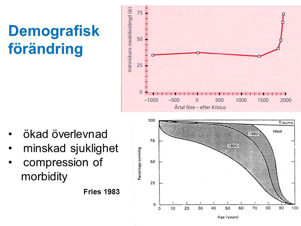 Demografisk förändring ökad överlevnad minskad sjuklighet compression of morbidity Fries 1983