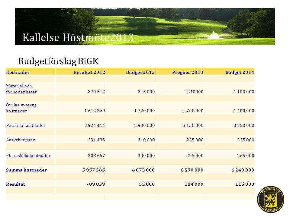 Kallelse Höstmöte2013 Förslag - Erbjudande till fullvärdiga medlemmar Rangebollar: 100 kr rabatt på årskort.