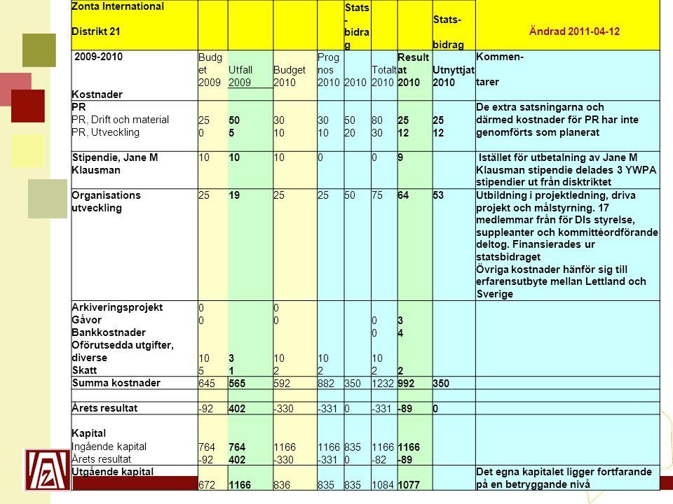 www.zonta21.org Zonta International Stats - Distrikt 21 bidra g Ändrad 2011-04-12 2009-2010 Budg etUtfallBudget Prog nos Totalt Result atUtnyttjat Kom