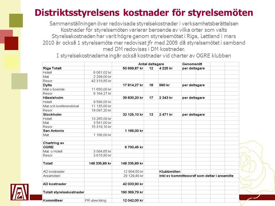 www.zonta21.org Distriktsstyrelsens kostnader för styrelsemöten Sammanställningen över redovisade styrelsekostnader i verksamhetsberättelsen Kostnader