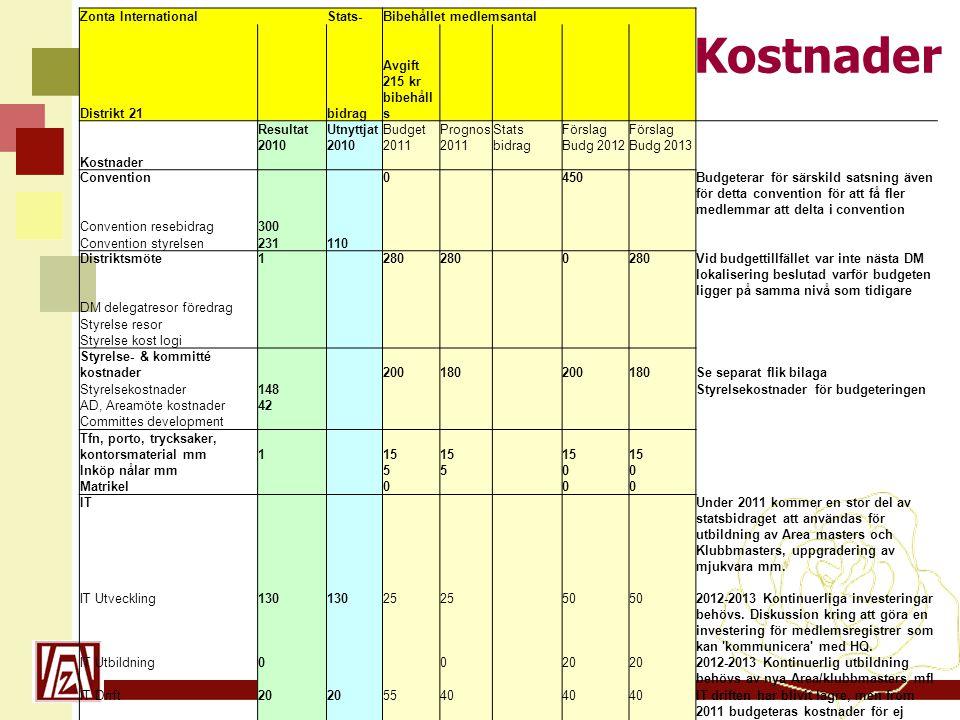 www.zonta21.org Zonta International Stats-Bibehållet medlemsantal Distrikt 21 bidrag Avgift 215 kr bibehåll s ResultatUtnyttjatBudgetPrognosStatsFörsl
